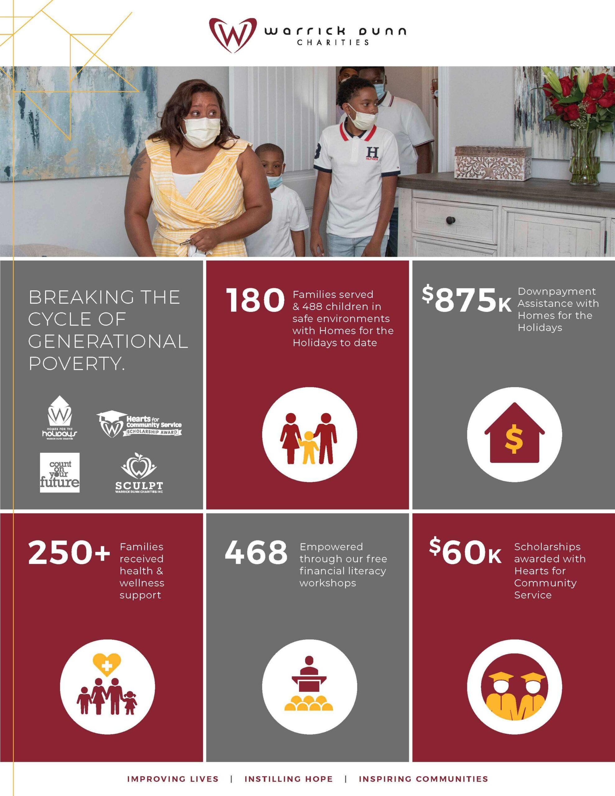 Warrick Dunn Charities impact to date, August 8th, 2020.